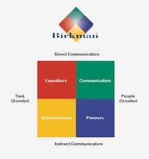 The Birkman®  method