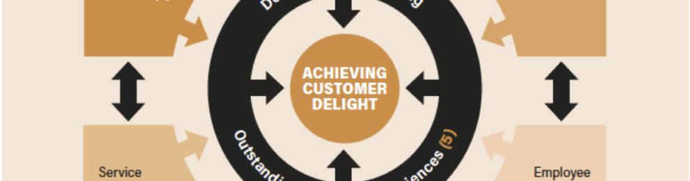 Service Excellence: bevlogen klanten en medewerkers